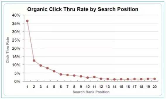 אחוזי הקלקה לפי מיקום בדף תוצאות החיפוש של גוגל