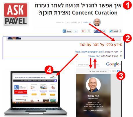 פרסום פוסט אורח באתר AskPavel.co.il