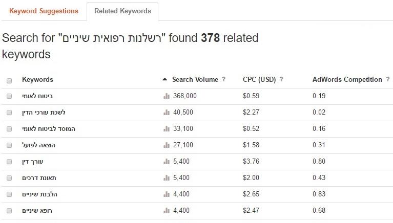 רשימות ביטווי מפתח קשורים בכלי Keywordtool.io