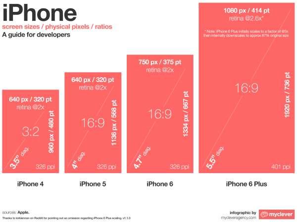 גדלי מסכים של מכשיר iPhone בגרסאות שונות