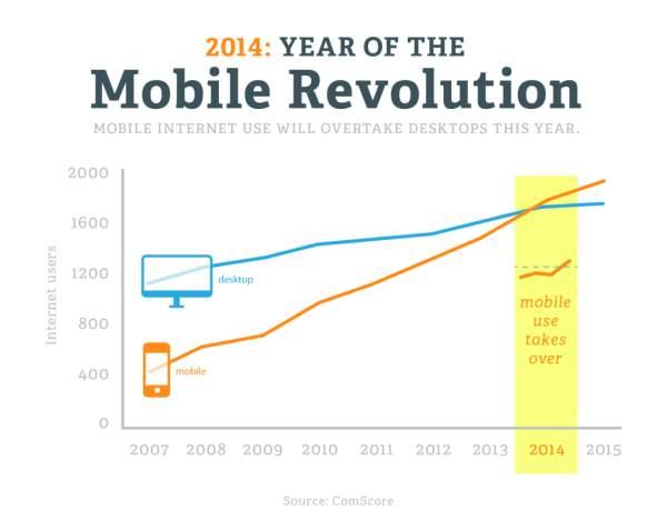 השימוש במובייל שנה אחר שנה לעומת שימוש במחשבים שולחניים