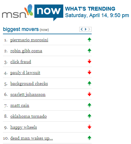 msn Now Biggest Movers
