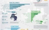searchmetrics2013 דירוג אתרים בגוגל