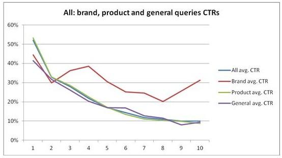 אחוזי הקלקה CTR, תוצאות החיפוש של גוגל, שימו לב למי שהוא ראשון בגוגל